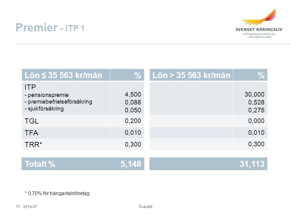 Premier - ITP 1 Översikt Lön ≤ 35 563 kr/mån% ITP - pensionspremie - premiebefrielseförsäkring - sjukförsäkring 4,500 0,088 0,050 TGL 0,200 TFA 0,010