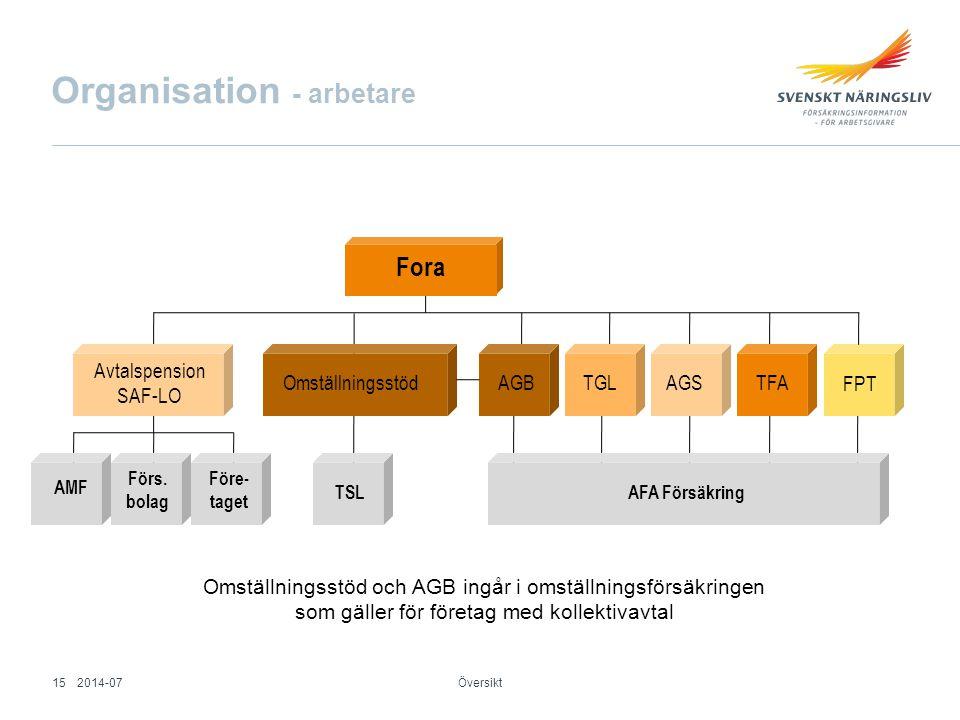 Omställningsstöd och AGB ingår i omställningsförsäkringen som gäller för företag med kollektivavtal Fora Avtalspension SAF-LO AMF Förs. bolag Före- ta