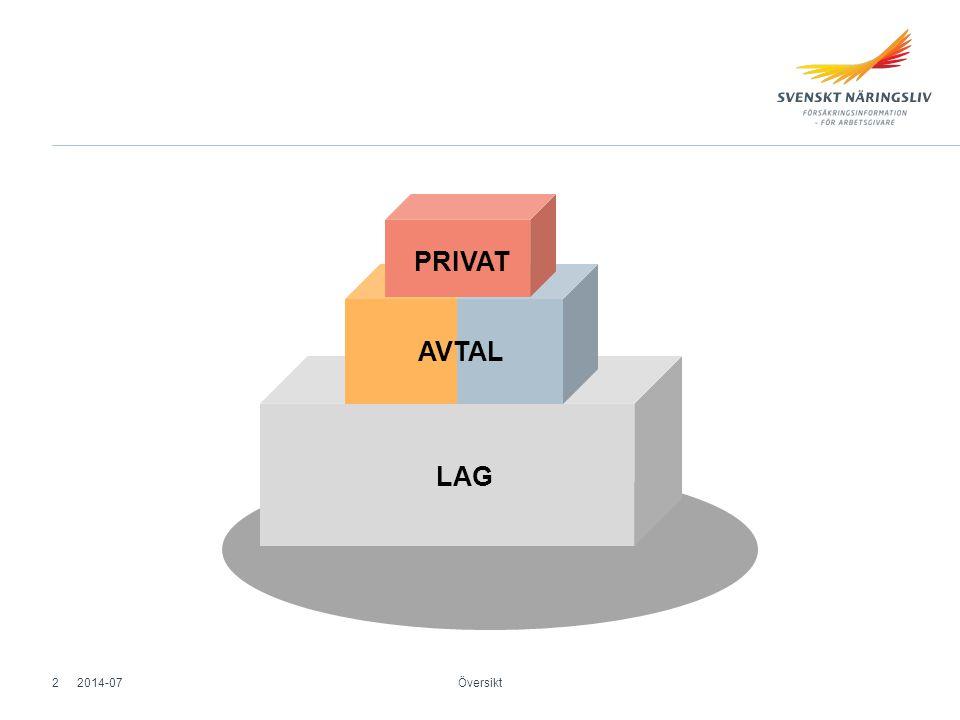 Översikt LAG AVTAL PRIVAT 2014-072
