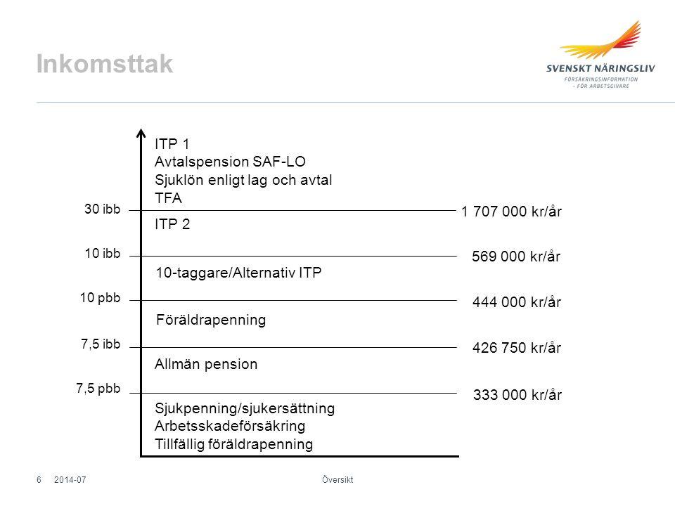 Frikretsen Omfattas ej av kollektivavtal Företagare VD i AB Översikt 2014-0717