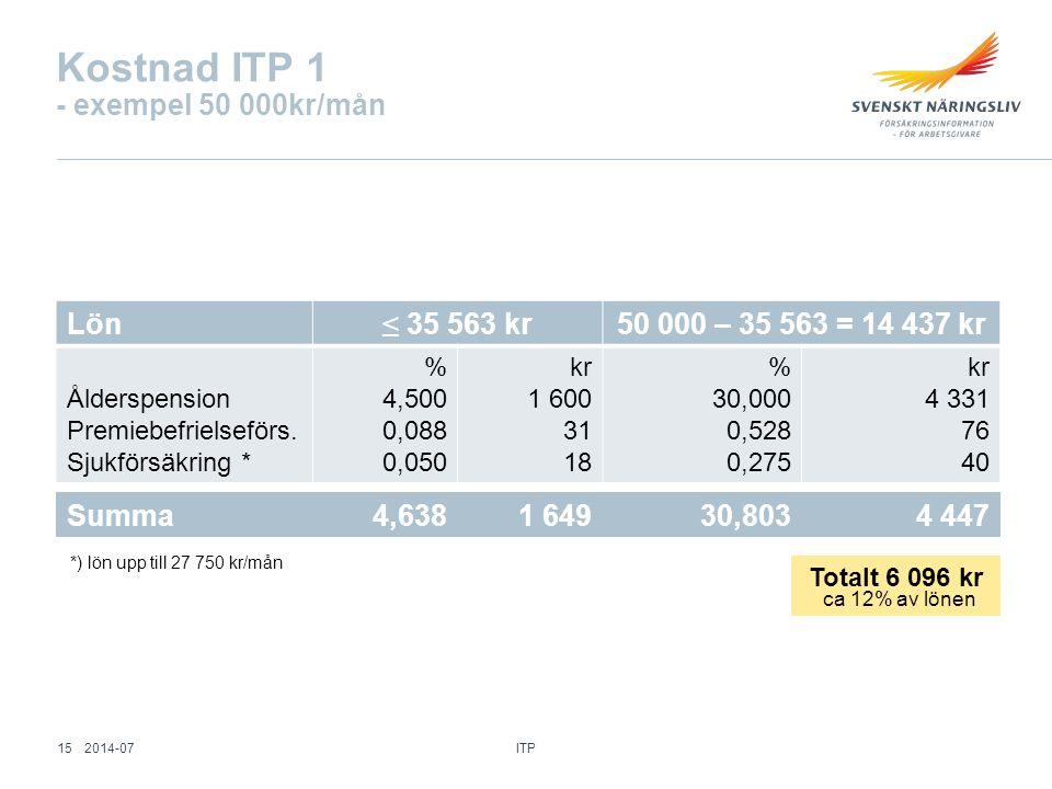 Kostnad ITP 1 - exempel 50 000kr/mån Lön ≤ 35 563 kr 50 000 – 35 563 = 14 437 kr Ålderspension Premiebefrielseförs. Sjukförsäkring * % 4,500 0,088 0,0