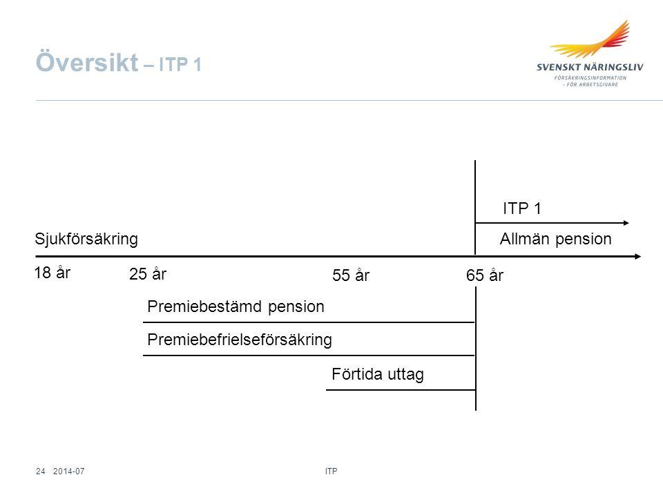 Översikt – ITP 1 Sjukförsäkring 18 år 25 år 55 år65 år Premiebestämd pension Premiebefrielseförsäkring Förtida uttag ITP 1 Allmän pension ITP 242014-0