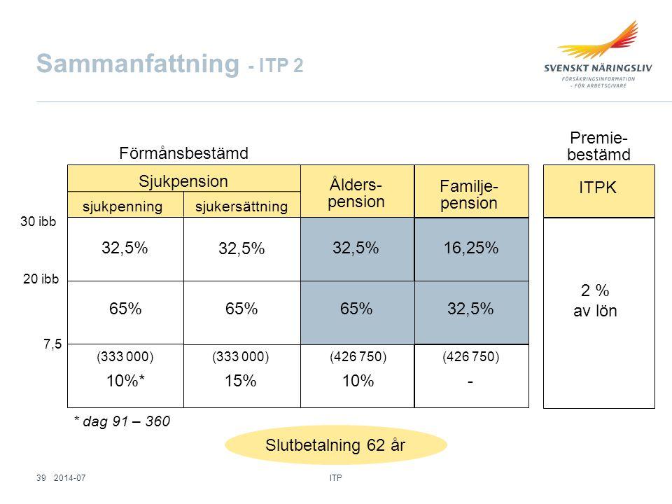 Sammanfattning - ITP 2 Ålders- pension Familje- pension 32,5% 16,25%32,5% 65% 32,5%65% (333 000) 10%* (426 750) - Förmånsbestämd Premie- bestämd * dag