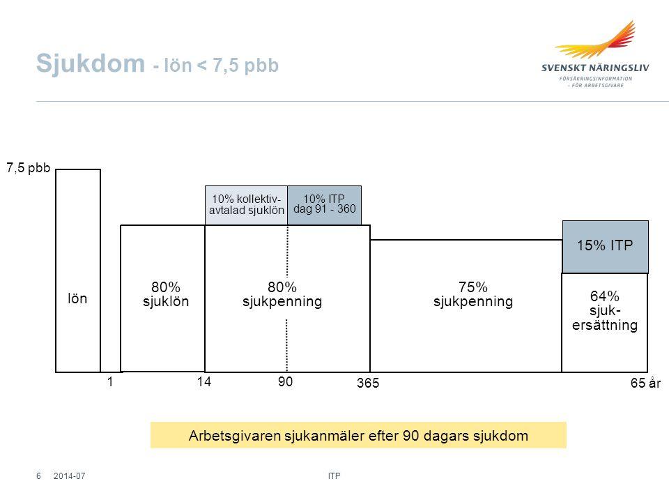 Lönekapning - ITP 2 Antal månader kvar till pensio n 59 - 49 månader 48 - 37 36 - 25 24 - 13 12 - 1 Max pensionsgrundande lönehöjning 1,20 x ibb ökningen 1,15 1,10 1,05 1,00 Exempel - 36 månader kvar till pension Inkomstbasbeloppets ökning 0,5% år 2014 0,5% x 1,10 = 0,6% löneökning ITP 272014-07