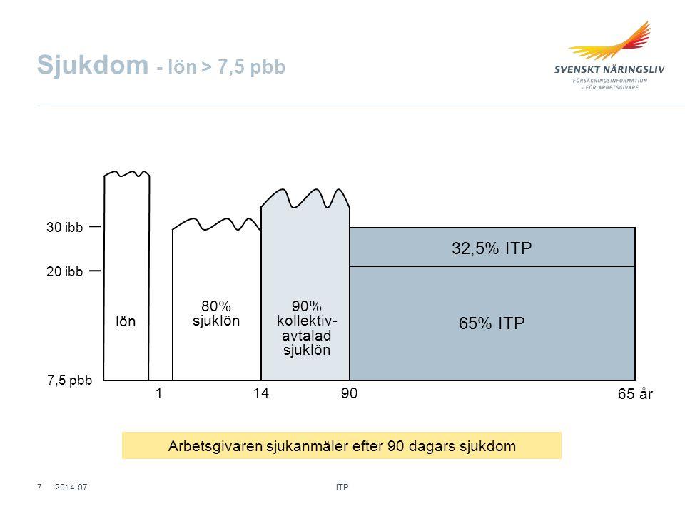 max 30 ibb ITP ca 12,20 TGL ca 0,20 TFA0,01 TRR**0,30 Premier - tjänstemän ≤ 35 563 kr/mån> 35 563 kr/mån ITP*4,63830,803 TGL0,200 0,000 TFA0,010 TRR**0,300 * Sjuk- och premiebefrielseförsäkring ingår ** 0,70% för hängavtalsföretag Totalt %5,14831,113 Totalt % ca 12,70 ITP 1 ITP 2 2014-0748 ITP