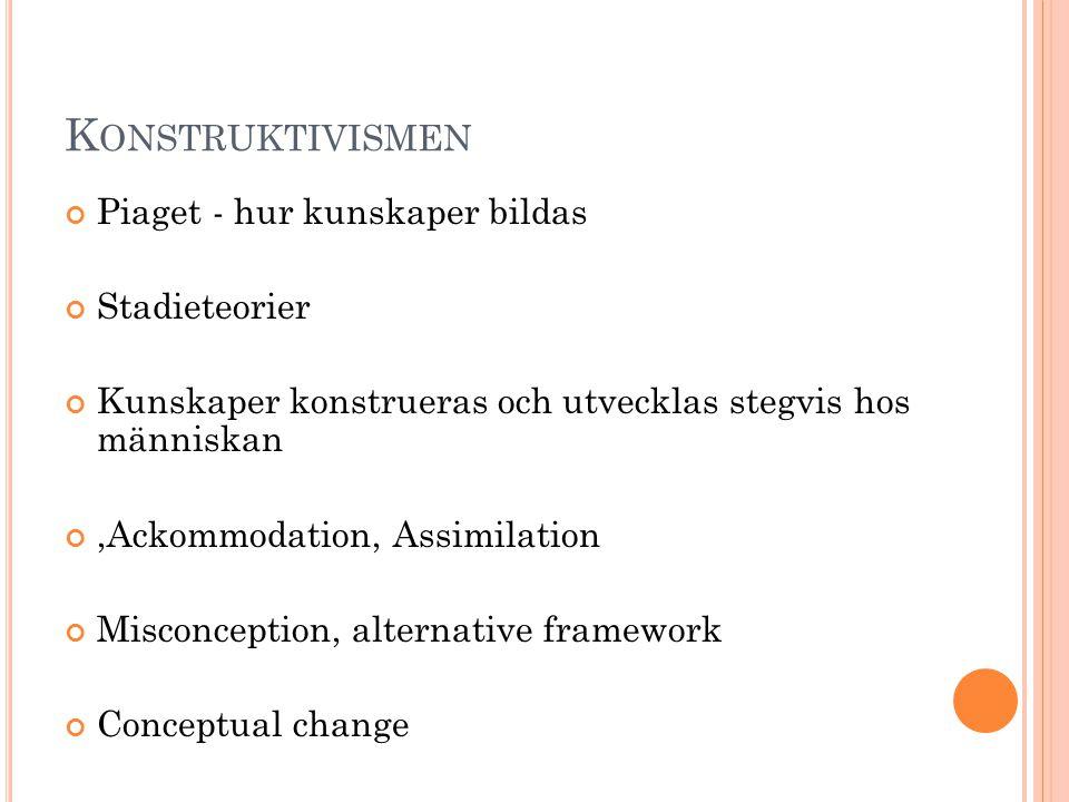 K ONSTRUKTIVISMEN Piaget - hur kunskaper bildas Stadieteorier Kunskaper konstrueras och utvecklas stegvis hos människan,Ackommodation, Assimilation Misconception, alternative framework Conceptual change