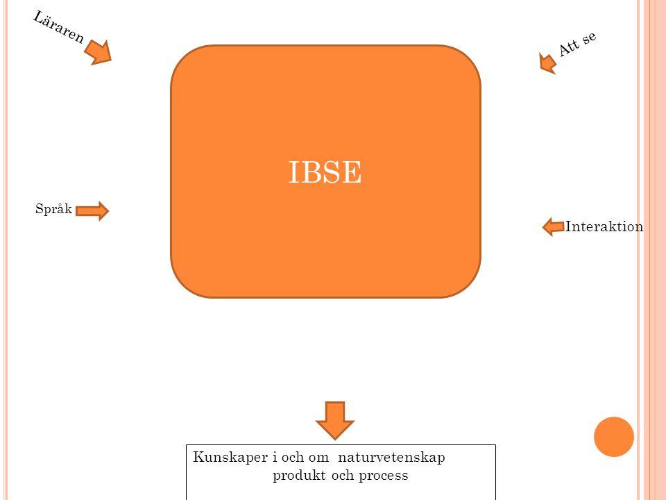 Kunskaper i och om naturvetenskap produkt och process Läraren Att se Språk Interaktion IBSE