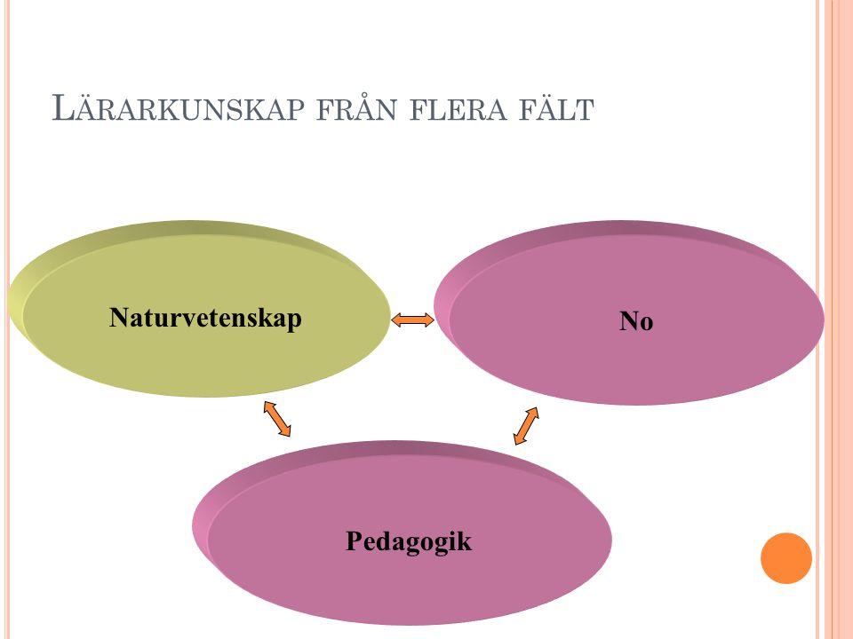 L ÄRARKUNSKAP FRÅN FLERA FÄLT Naturvetenskap No Pedagogik