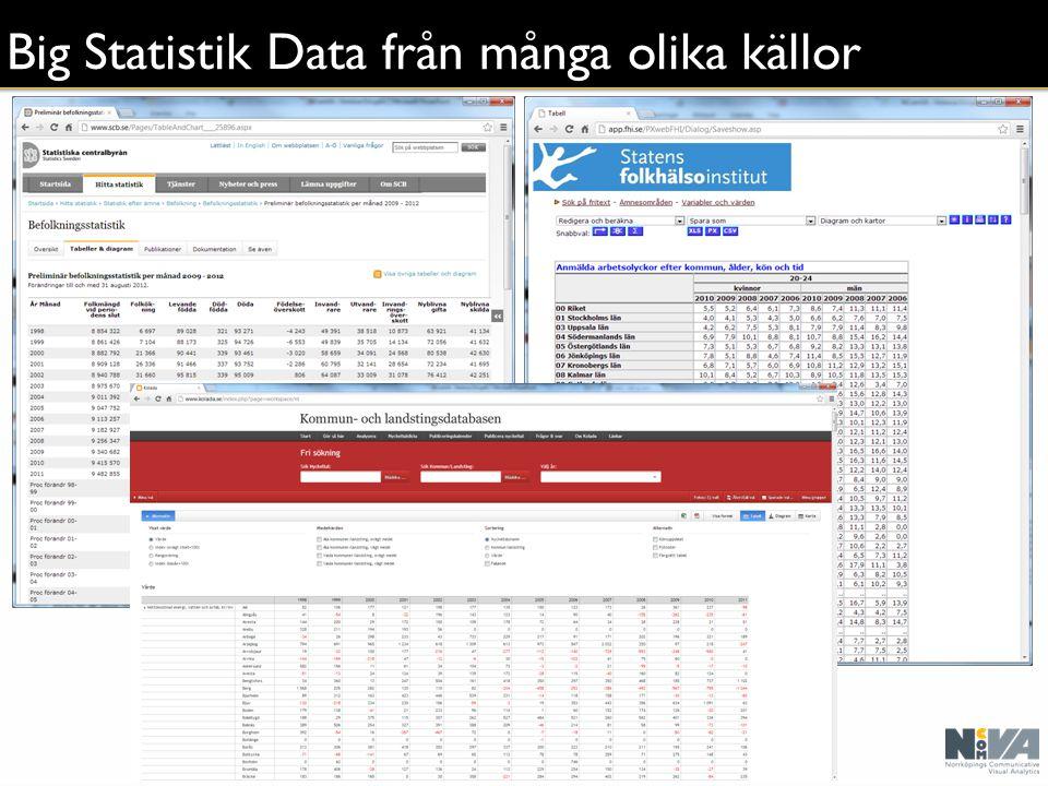 Big Statistik Data från många olika källor