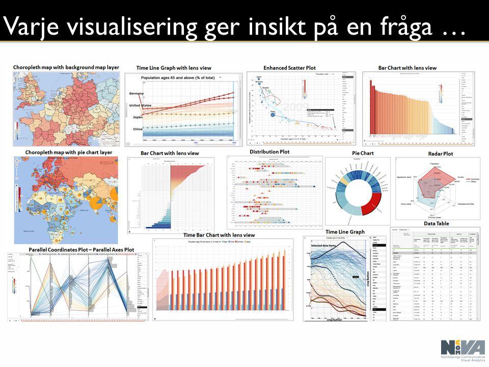 Varje visualisering ger insikt på en fråga …