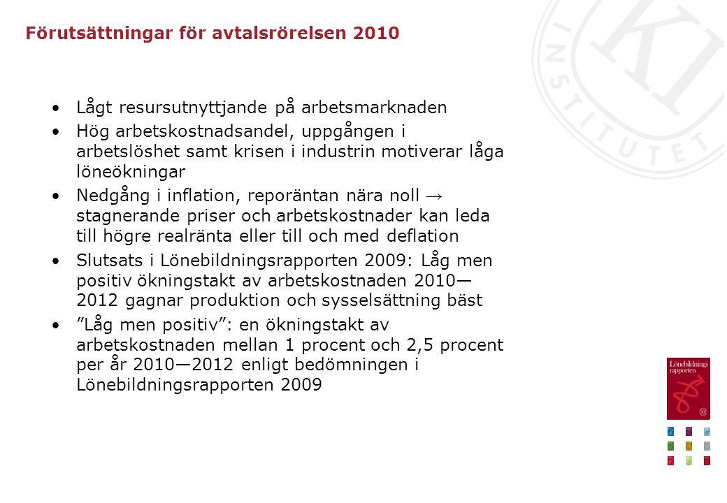Förutsättningar för avtalsrörelsen 2010 Lågt resursutnyttjande på arbetsmarknaden Hög arbetskostnadsandel, uppgången i arbetslöshet samt krisen i industrin motiverar låga löneökningar Nedgång i inflation, reporäntan nära noll → stagnerande priser och arbetskostnader kan leda till högre realränta eller till och med deflation Slutsats i Lönebildningsrapporten 2009: Låg men positiv ökningstakt av arbetskostnaden 2010— 2012 gagnar produktion och sysselsättning bäst Låg men positiv : en ökningstakt av arbetskostnaden mellan 1 procent och 2,5 procent per år 2010—2012 enligt bedömningen i Lönebildningsrapporten 2009