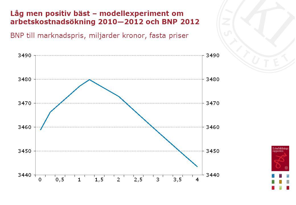 Låg men positiv bäst – modellexperiment om arbetskostnadsökning 2010—2012 och BNP 2012 BNP till marknadspris, miljarder kronor, fasta priser