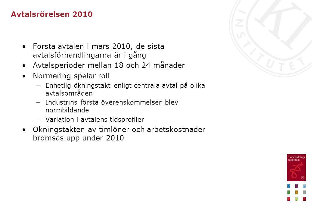Avtalsrörelsen 2010 Första avtalen i mars 2010, de sista avtalsförhandlingarna är i gång Avtalsperioder mellan 18 och 24 månader Normering spelar roll – Enhetlig ökningstakt enligt centrala avtal på olika avtalsområden – Industrins första överenskommelser blev normbildande – Variation i avtalens tidsprofiler Ökningstakten av timlöner och arbetskostnader bromsas upp under 2010