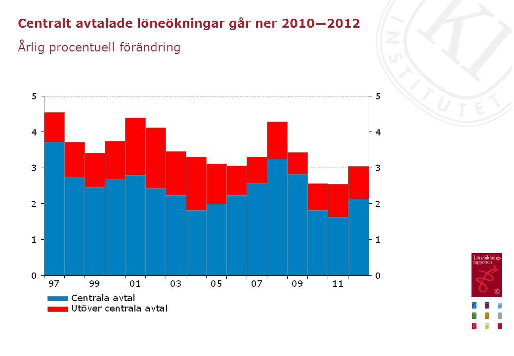Centralt avtalade löneökningar går ner 2010—2012 Årlig procentuell förändring