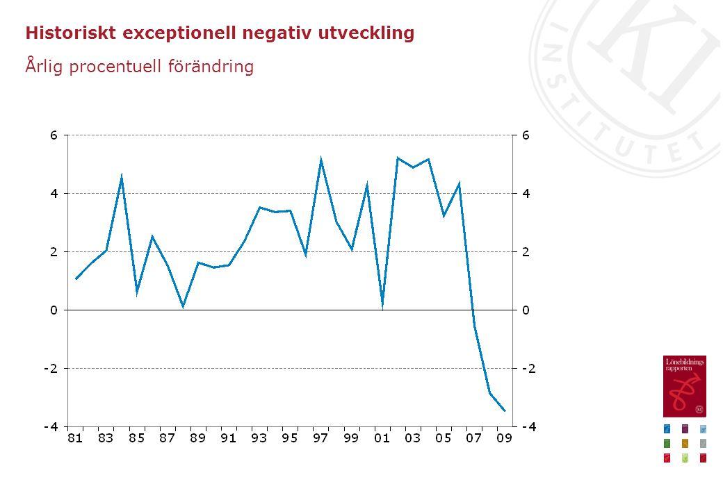 Historiskt exceptionell negativ utveckling Årlig procentuell förändring