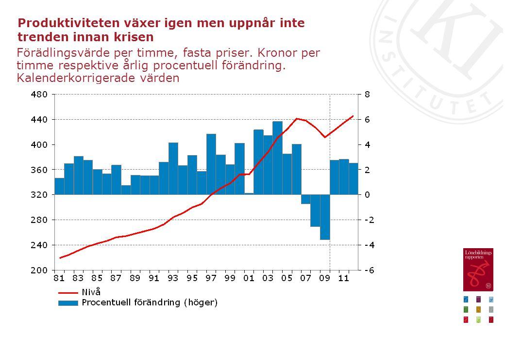 Produktiviteten växer igen men uppnår inte trenden innan krisen Förädlingsvärde per timme, fasta priser.