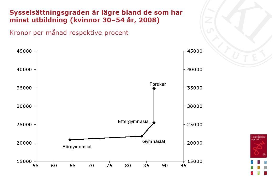 Sysselsättningsgraden är lägre bland de som har minst utbildning (kvinnor 30–54 år, 2008) Kronor per månad respektive procent