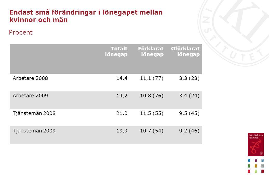 Endast små förändringar i lönegapet mellan kvinnor och män Procent Totalt lönegap Förklarat lönegap Oförklarat lönegap Arbetare 200814,411,1 (77)3,3 (23) Arbetare 200914,210,8 (76)3,4 (24) Tjänstemän 200821,011,5 (55)9,5 (45) Tjänstemän 200919,910,7 (54)9,2 (46)