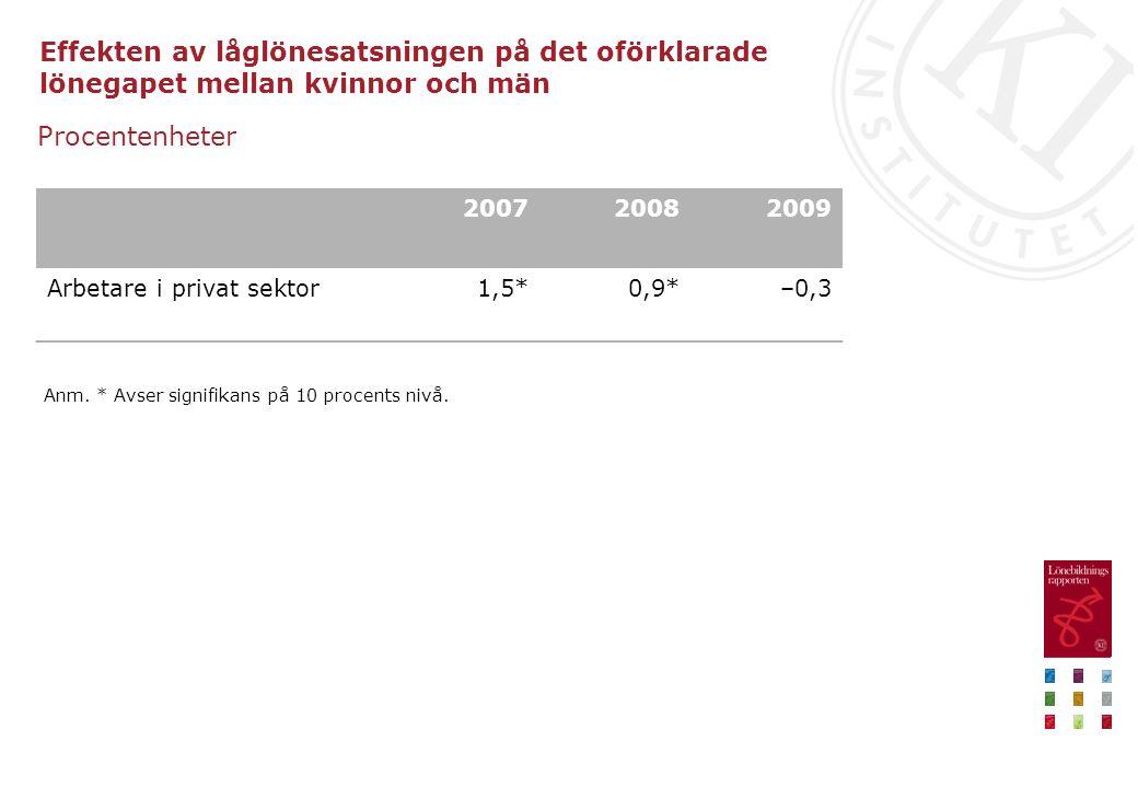 Effekten av låglönesatsningen på det oförklarade lönegapet mellan kvinnor och män Procentenheter 200720082009 Arbetare i privat sektor1,5*0,9*–0,3 Anm.