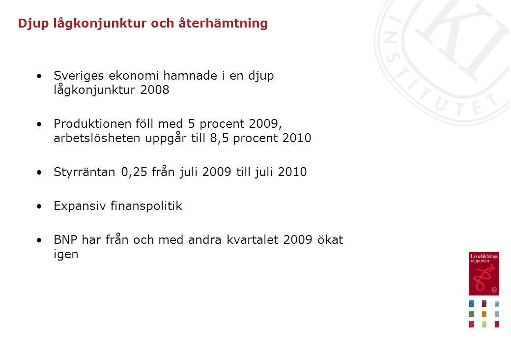Djup lågkonjunktur och återhämtning Sveriges ekonomi hamnade i en djup lågkonjunktur 2008 Produktionen föll med 5 procent 2009, arbetslösheten uppgår till 8,5 procent 2010 Styrräntan 0,25 från juli 2009 till juli 2010 Expansiv finanspolitik BNP har från och med andra kvartalet 2009 ökat igen