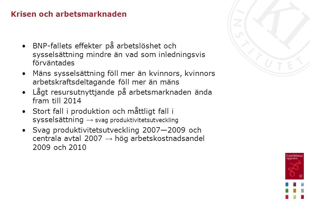 Krisen och arbetsmarknaden BNP-fallets effekter på arbetslöshet och sysselsättning mindre än vad som inledningsvis förväntades Mäns sysselsättning föll mer än kvinnors, kvinnors arbetskraftsdeltagande föll mer än mäns Lågt resursutnyttjande på arbetsmarknaden ända fram till 2014 Stort fall i produktion och måttligt fall i sysselsättning → svag produktivitetsutveckling Svag produktivitetsutveckling 2007—2009 och centrala avtal 2007 → hög arbetskostnadsandel 2009 och 2010