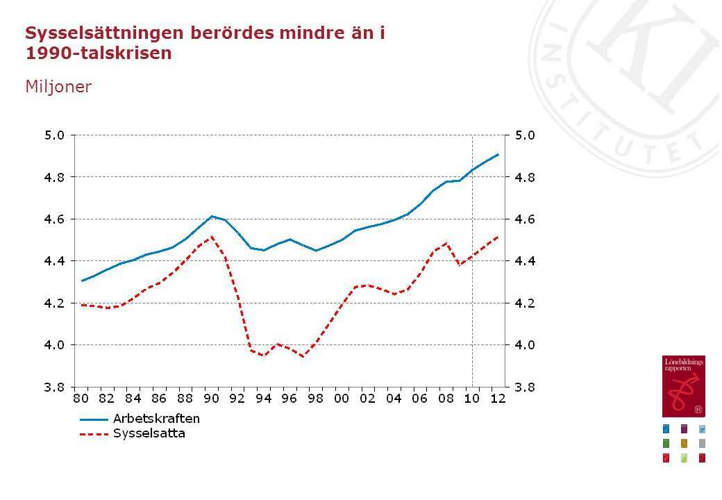 Sysselsättningen berördes mindre än i 1990-talskrisen Miljoner