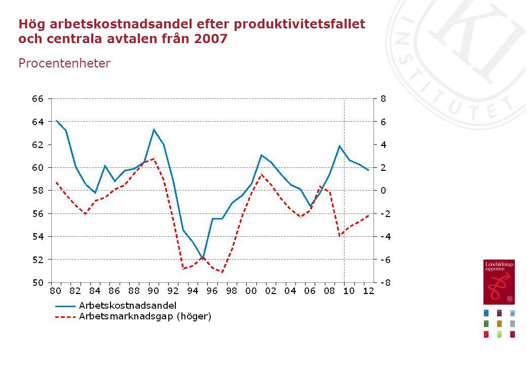 Hög arbetskostnadsandel efter produktivitetsfallet och centrala avtalen från 2007 Procentenheter