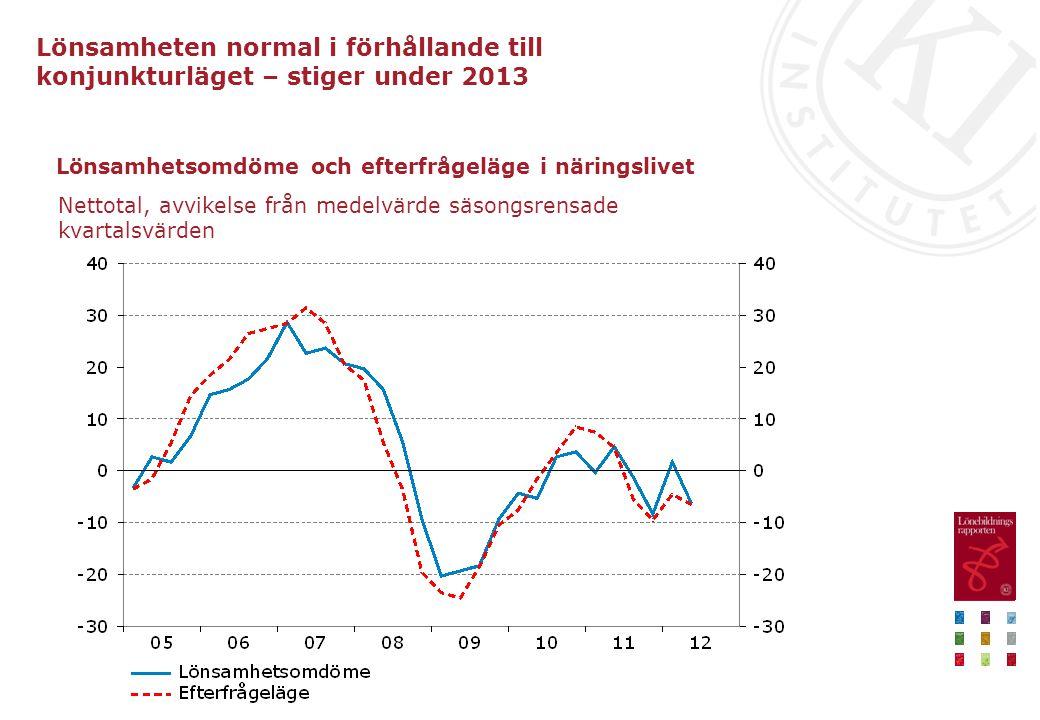 Lönsamhetsomdöme och efterfrågeläge i näringslivet Nettotal, avvikelse från medelvärde säsongsrensade kvartalsvärden Lönsamheten normal i förhållande till konjunkturläget – stiger under 2013