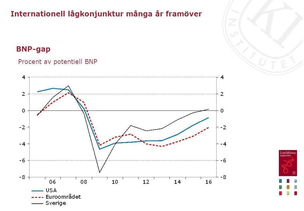 BNP-gap Procent av potentiell BNP Internationell lågkonjunktur många år framöver