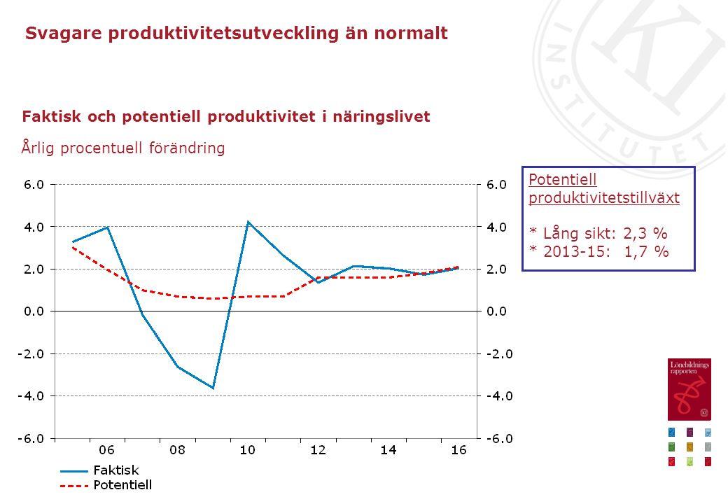 Faktisk och potentiell produktivitet i näringslivet Årlig procentuell förändring Svagare produktivitetsutveckling än normalt Potentiell produktivitetstillväxt * Lång sikt: 2,3 % * 2013-15: 1,7 %