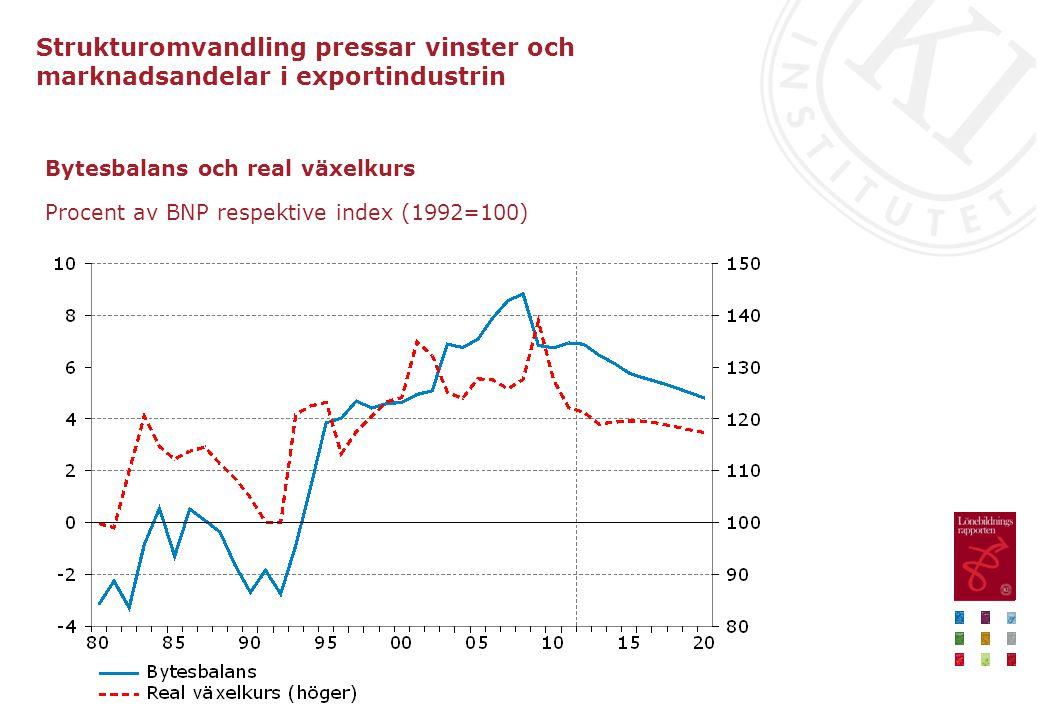 Bytesbalans och real växelkurs Procent av BNP respektive index (1992=100) Strukturomvandling pressar vinster och marknadsandelar i exportindustrin