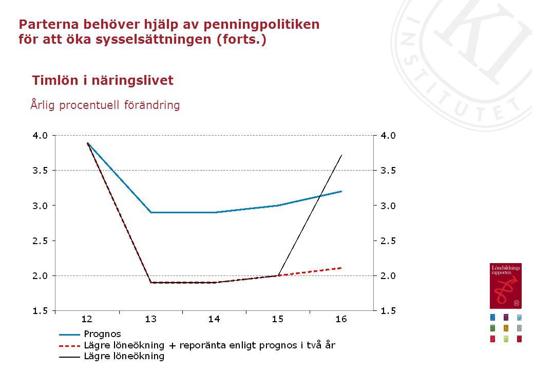 Timlön i näringslivet Årlig procentuell förändring Parterna behöver hjälp av penningpolitiken för att öka sysselsättningen (forts.)