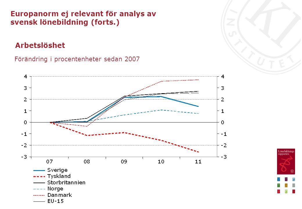 Arbetslöshet Förändring i procentenheter sedan 2007 Europanorm ej relevant för analys av svensk lönebildning (forts.)