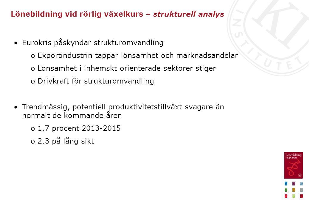 Lönebildning vid rörlig växelkurs – strukturell analys Eurokris påskyndar strukturomvandling o Exportindustrin tappar lönsamhet och marknadsandelar o Lönsamhet i inhemskt orienterade sektorer stiger o Drivkraft för strukturomvandling Trendmässig, potentiell produktivitetstillväxt svagare än normalt de kommande åren o 1,7 procent 2013-2015 o 2,3 på lång sikt