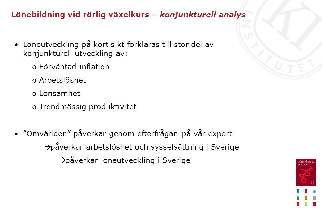 Lönebildning vid rörlig växelkurs – konjunkturell analys Löneutveckling på kort sikt förklaras till stor del av konjunkturell utveckling av: o Förväntad inflation o Arbetslöshet o Lönsamhet o Trendmässig produktivitet Omvärlden påverkar genom efterfrågan på vår export  påverkar arbetslöshet och sysselsättning i Sverige  påverkar löneutveckling i Sverige