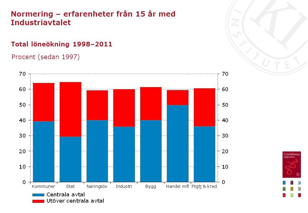 Total löneökning 1998–2011 Procent (sedan 1997) Normering – erfarenheter från 15 år med Industriavtalet