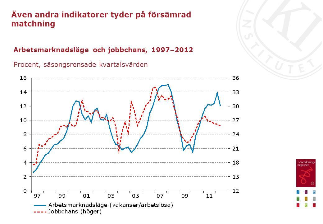 Arbetsmarknadsläge och jobbchans, 1997–2012 Procent, säsongsrensade kvartalsvärden Även andra indikatorer tyder på försämrad matchning