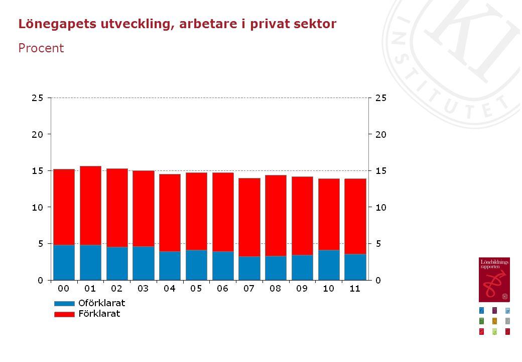 Lönegapets utveckling, arbetare i privat sektor Procent