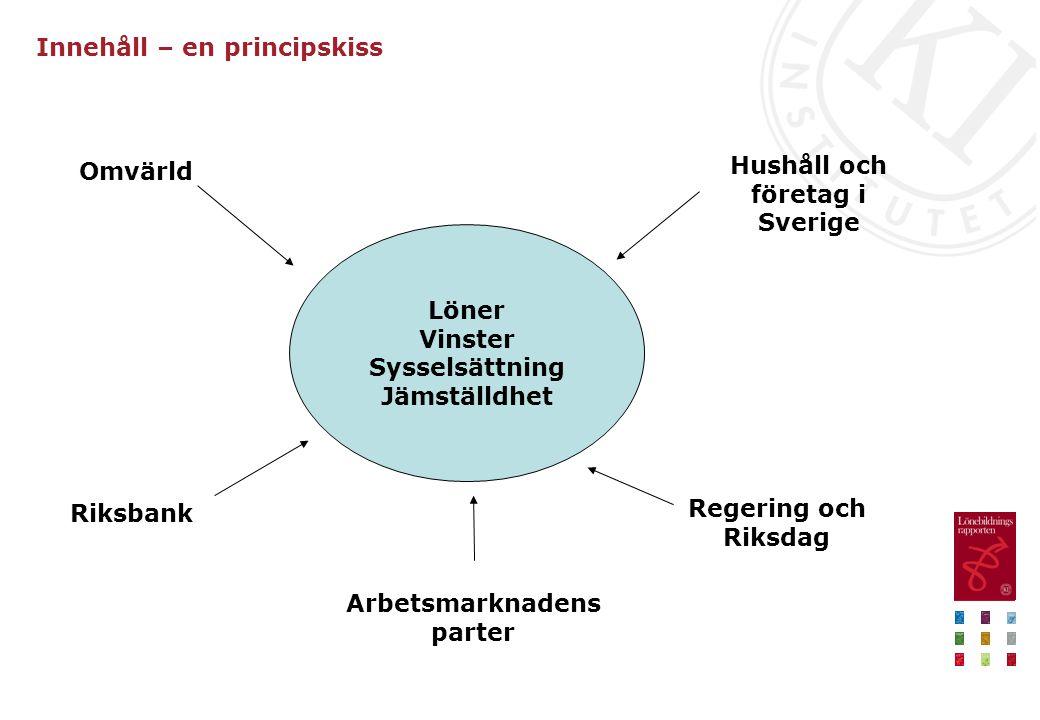 Innehåll – en principskiss Löner Vinster Sysselsättning Jämställdhet Omvärld Arbetsmarknadens parter Riksbank Regering och Riksdag Hushåll och företag