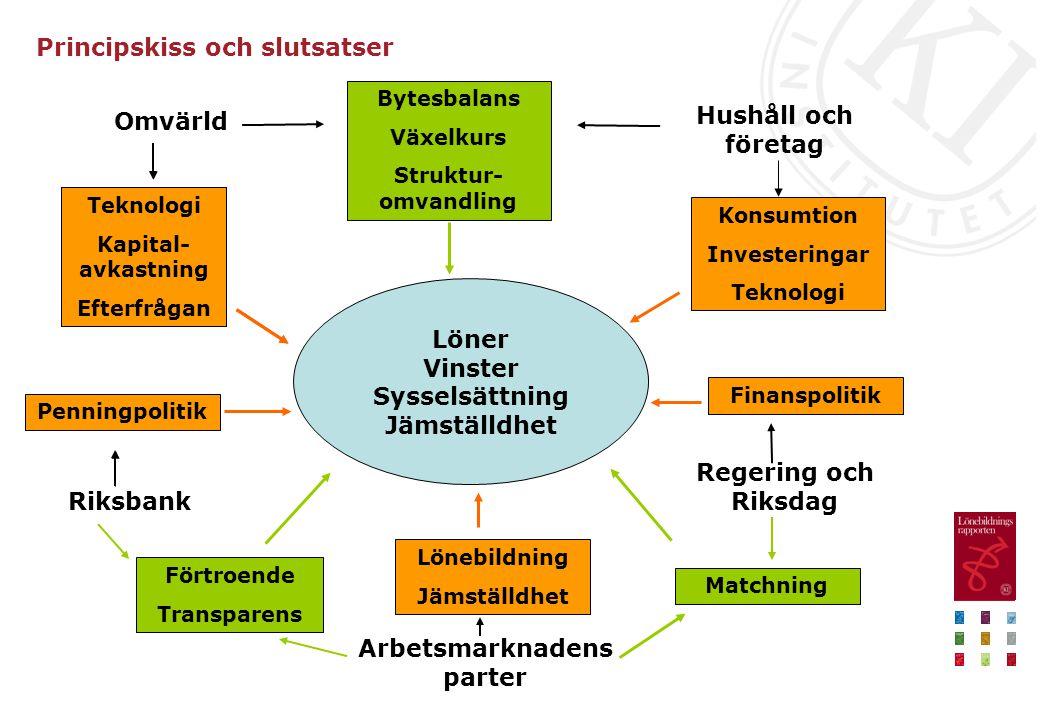 Principskiss och slutsatser Löner Vinster Sysselsättning Jämställdhet Omvärld Arbetsmarknadens parter Riksbank Regering och Riksdag Hushåll och företa