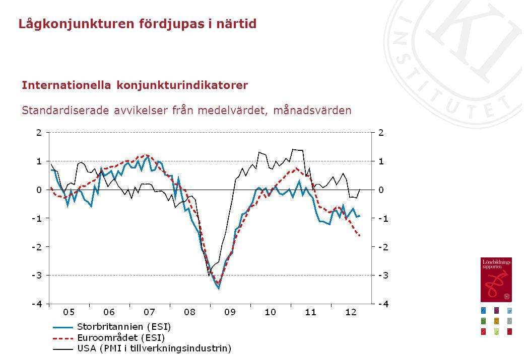 Internationella konjunkturindikatorer Standardiserade avvikelser från medelvärdet, månadsvärden Lågkonjunkturen fördjupas i närtid