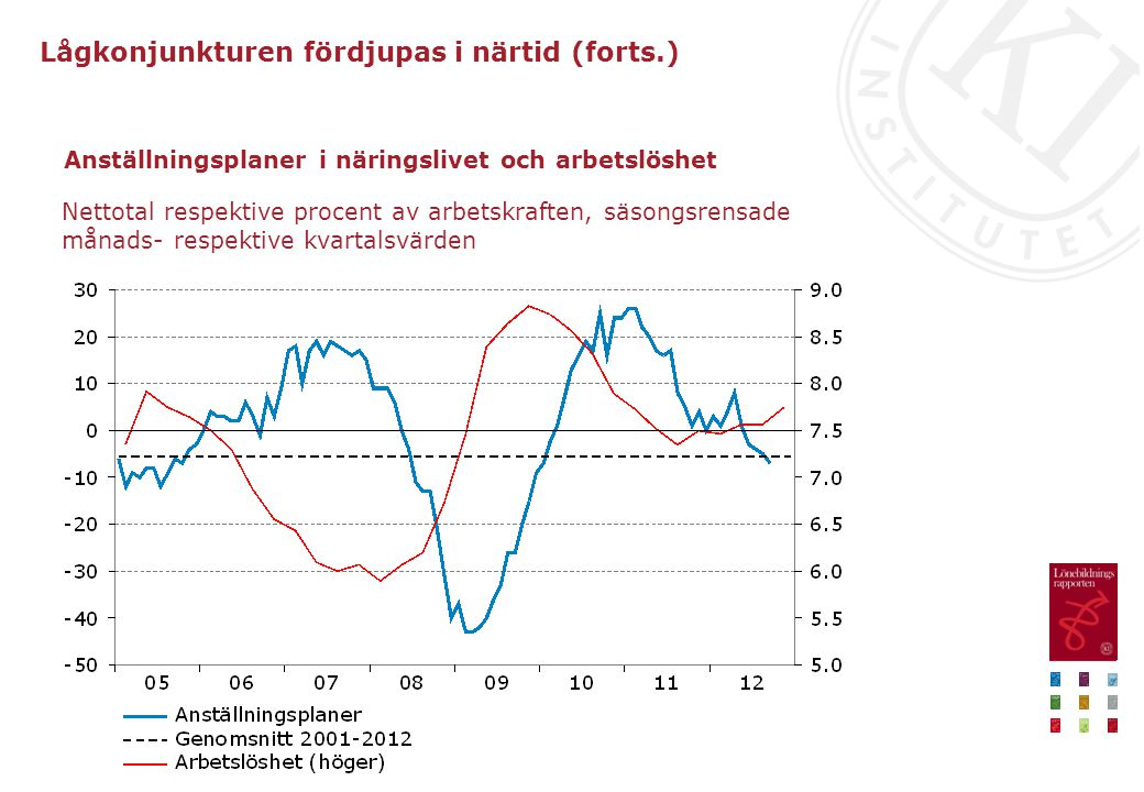 Anställningsplaner i näringslivet och arbetslöshet Nettotal respektive procent av arbetskraften, säsongsrensade månads- respektive kvartalsvärden Lågkonjunkturen fördjupas i närtid (forts.)