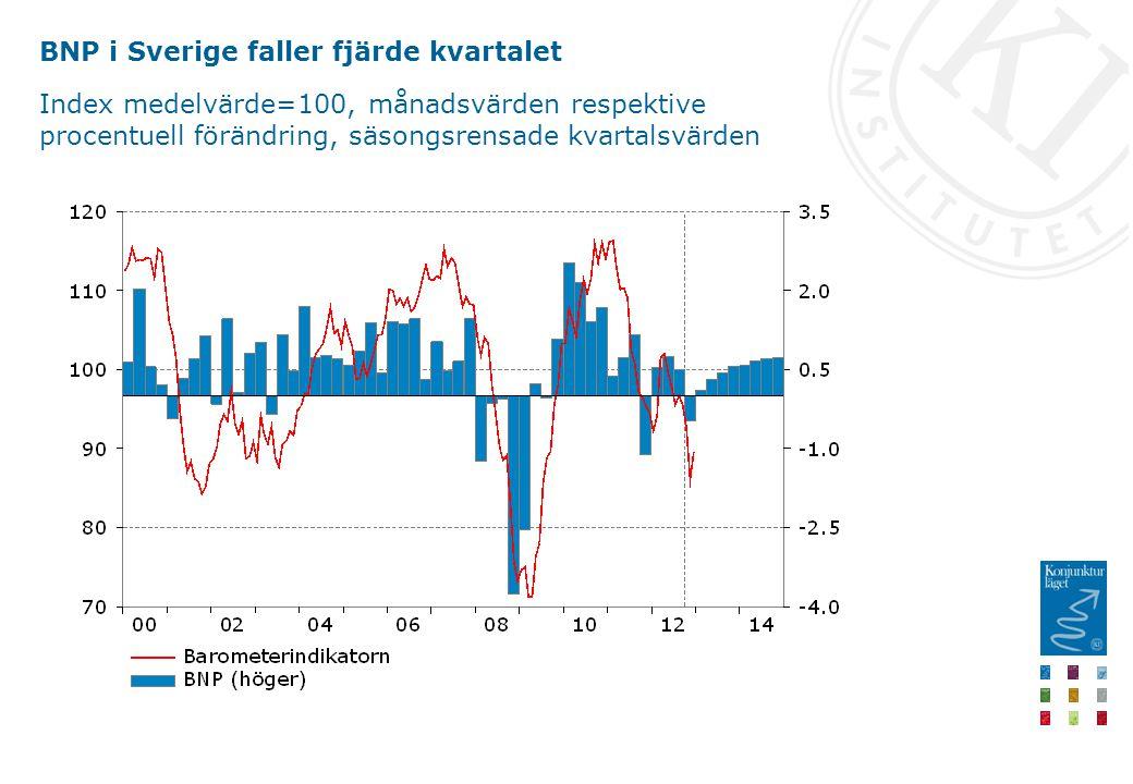 BNP i Sverige faller fjärde kvartalet Index medelvärde=100, månadsvärden respektive procentuell förändring, säsongsrensade kvartalsvärden