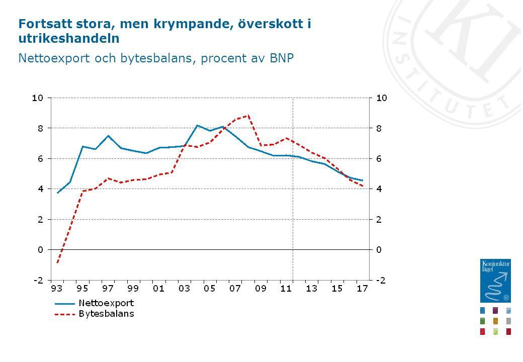 Fortsatt stora, men krympande, överskott i utrikeshandeln Nettoexport och bytesbalans, procent av BNP