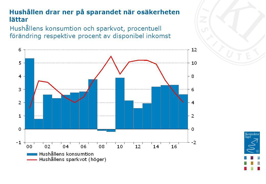 Hushållen drar ner på sparandet när osäkerheten lättar Hushållens konsumtion och sparkvot, procentuell förändring respektive procent av disponibel inkomst