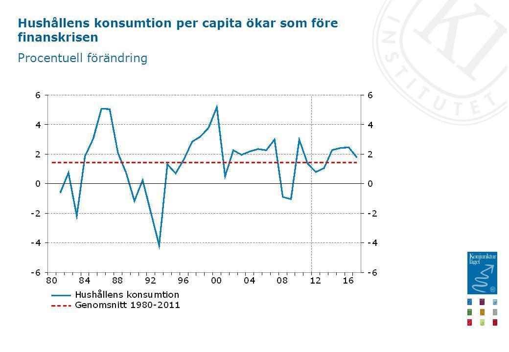 Hushållens konsumtion per capita ökar som före finanskrisen Procentuell förändring