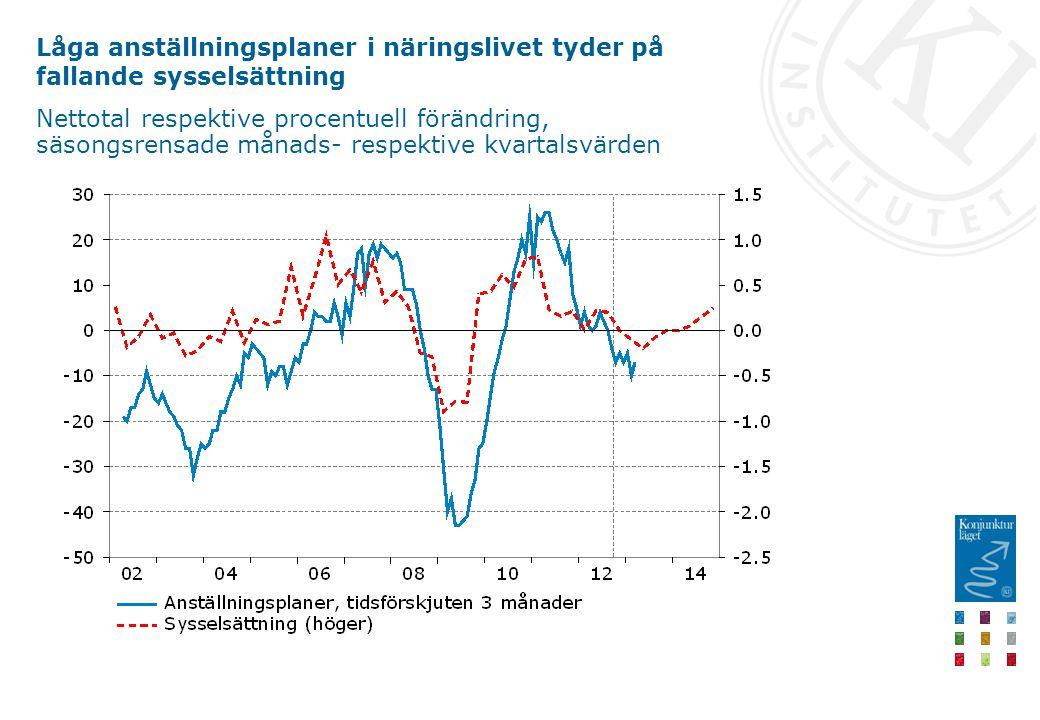 Låga anställningsplaner i näringslivet tyder på fallande sysselsättning Nettotal respektive procentuell förändring, säsongsrensade månads- respektive kvartalsvärden