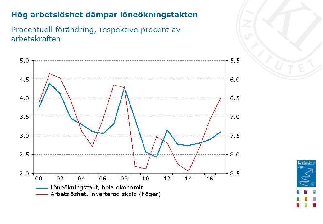 Hög arbetslöshet dämpar löneökningstakten Procentuell förändring, respektive procent av arbetskraften
