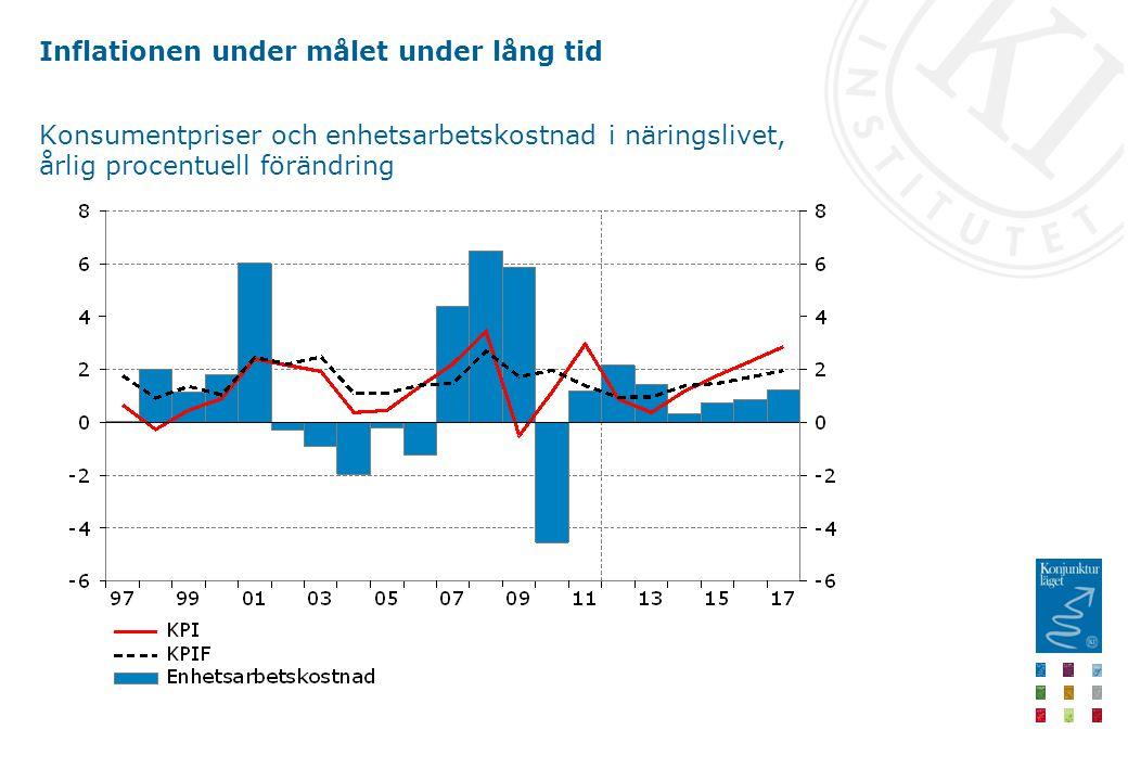 Inflationen under målet under lång tid Konsumentpriser och enhetsarbetskostnad i näringslivet, årlig procentuell förändring