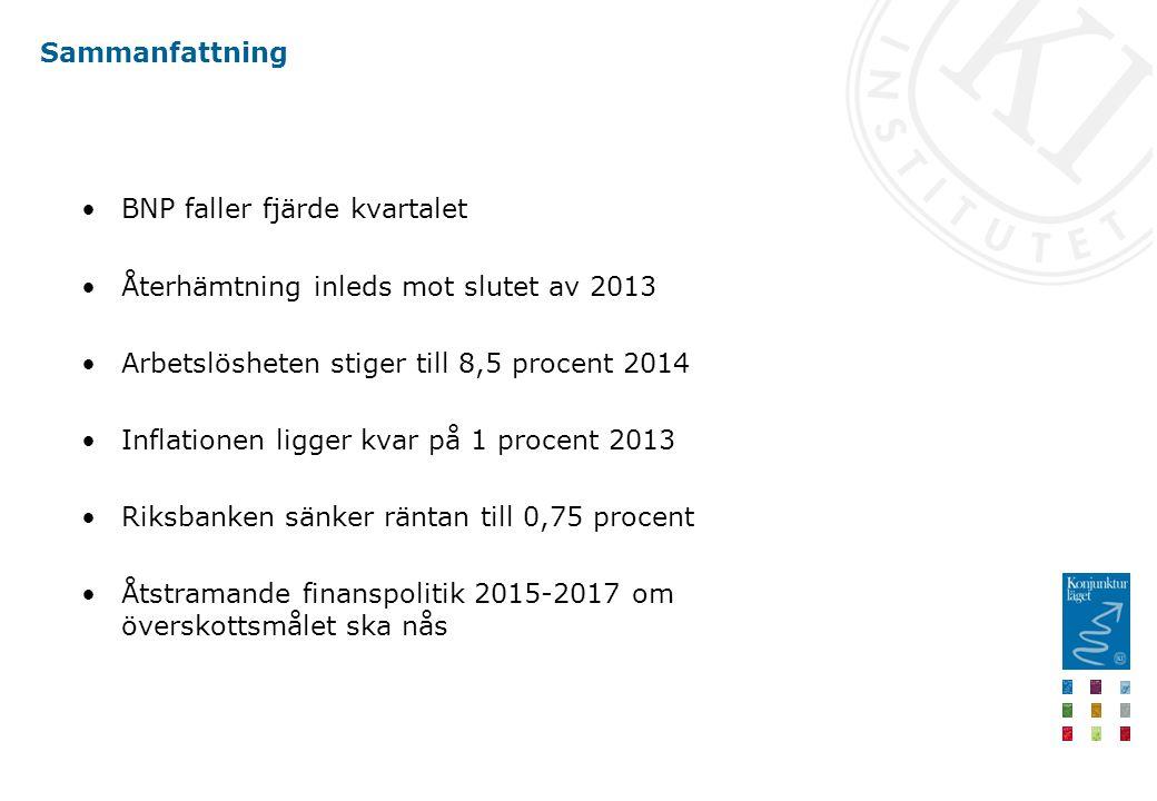 Sammanfattning BNP faller fjärde kvartalet Återhämtning inleds mot slutet av 2013 Arbetslösheten stiger till 8,5 procent 2014 Inflationen ligger kvar på 1 procent 2013 Riksbanken sänker räntan till 0,75 procent Åtstramande finanspolitik 2015-2017 om överskottsmålet ska nås